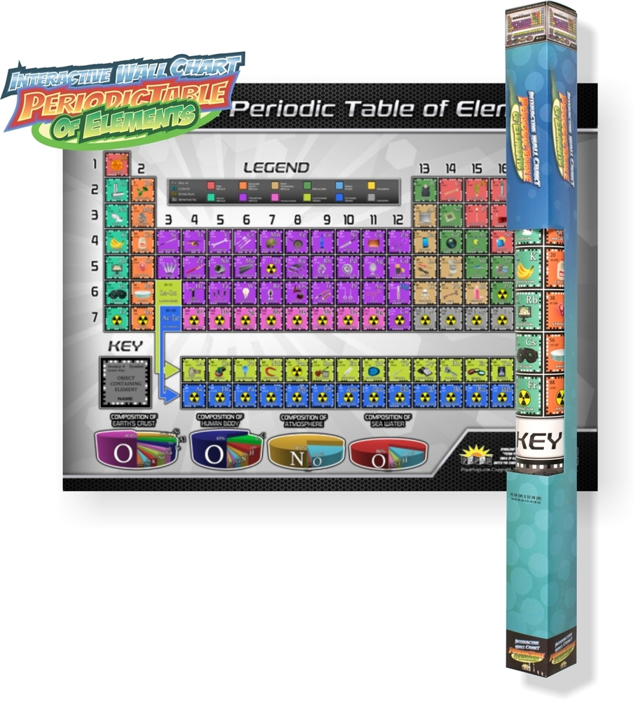 Periodic table interactive wall chart over the rainbow periodic table interactive wall chart urtaz Gallery